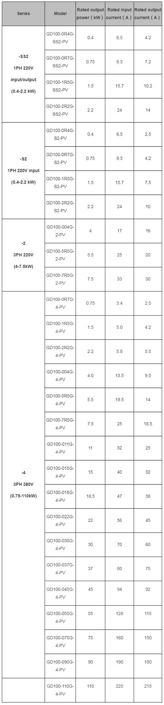 gd 100 pv параметры солнечные насосы